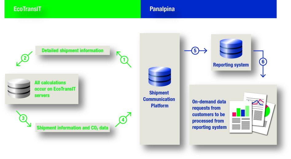 Sisteme avansate de calcul ale CO2 pentru clienții Panalpina