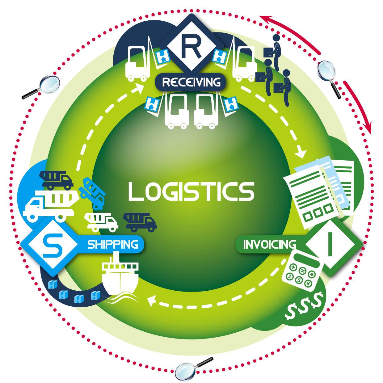 Logistica sustenabilă – metamorfoza din trend în necesitate
