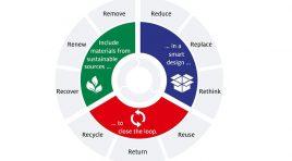 Henkel își intensifică eforturile în domeniul ambalajelor sustenabile