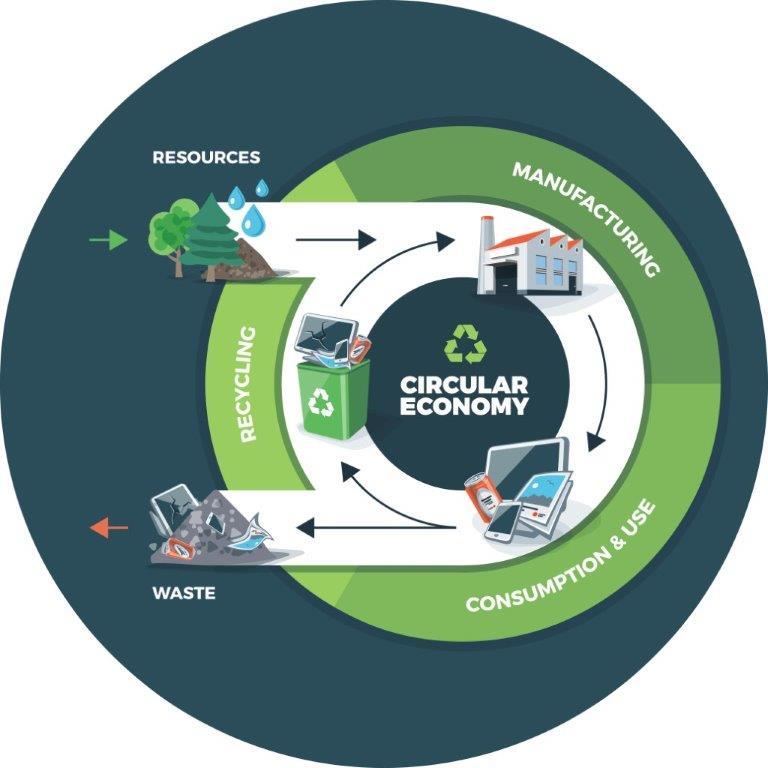 Lecţia de economie circulară. Ce note obţin ţările europene?