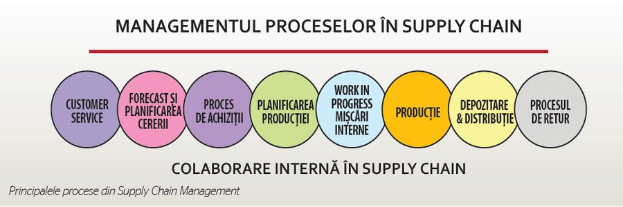 Procese supply chain