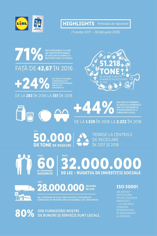 infografic raport sustenabilitate lidl