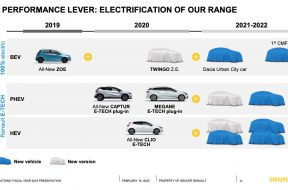 Concept Dacia masina electrica